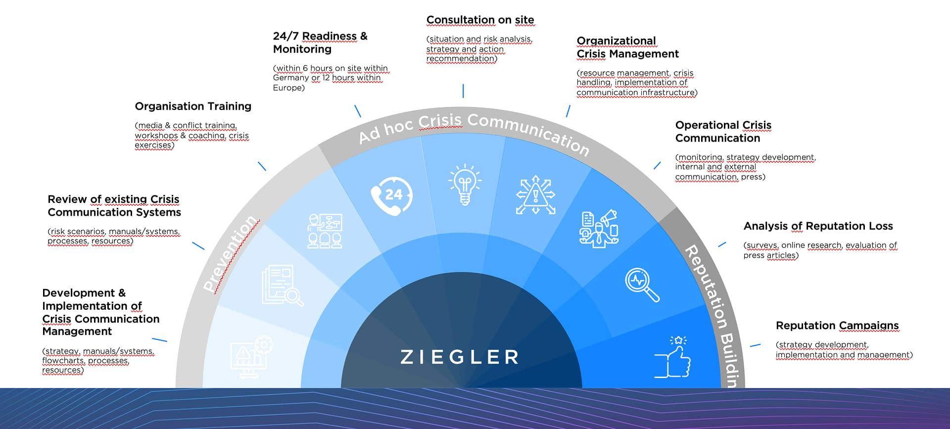 ZIEGLER Company Crisis Communication & Crisis Management